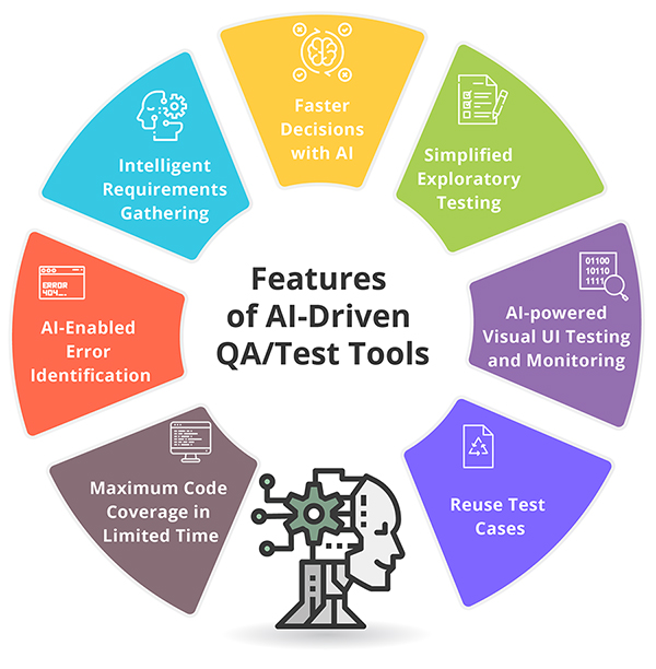 Suneatech - Features of AI Driven QA/Test Tools