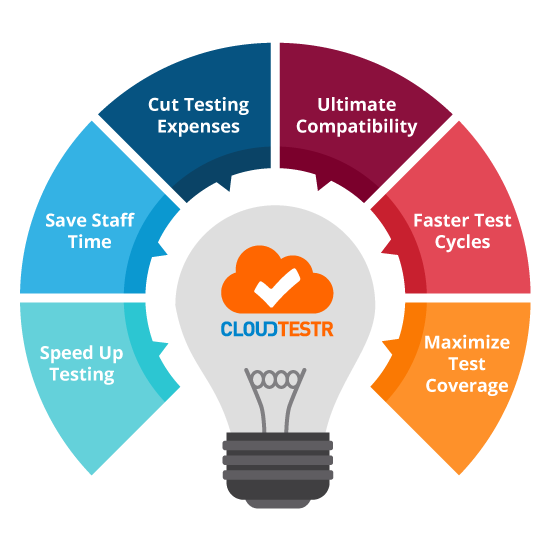 CloudTestr Denifits Delivered Infographic