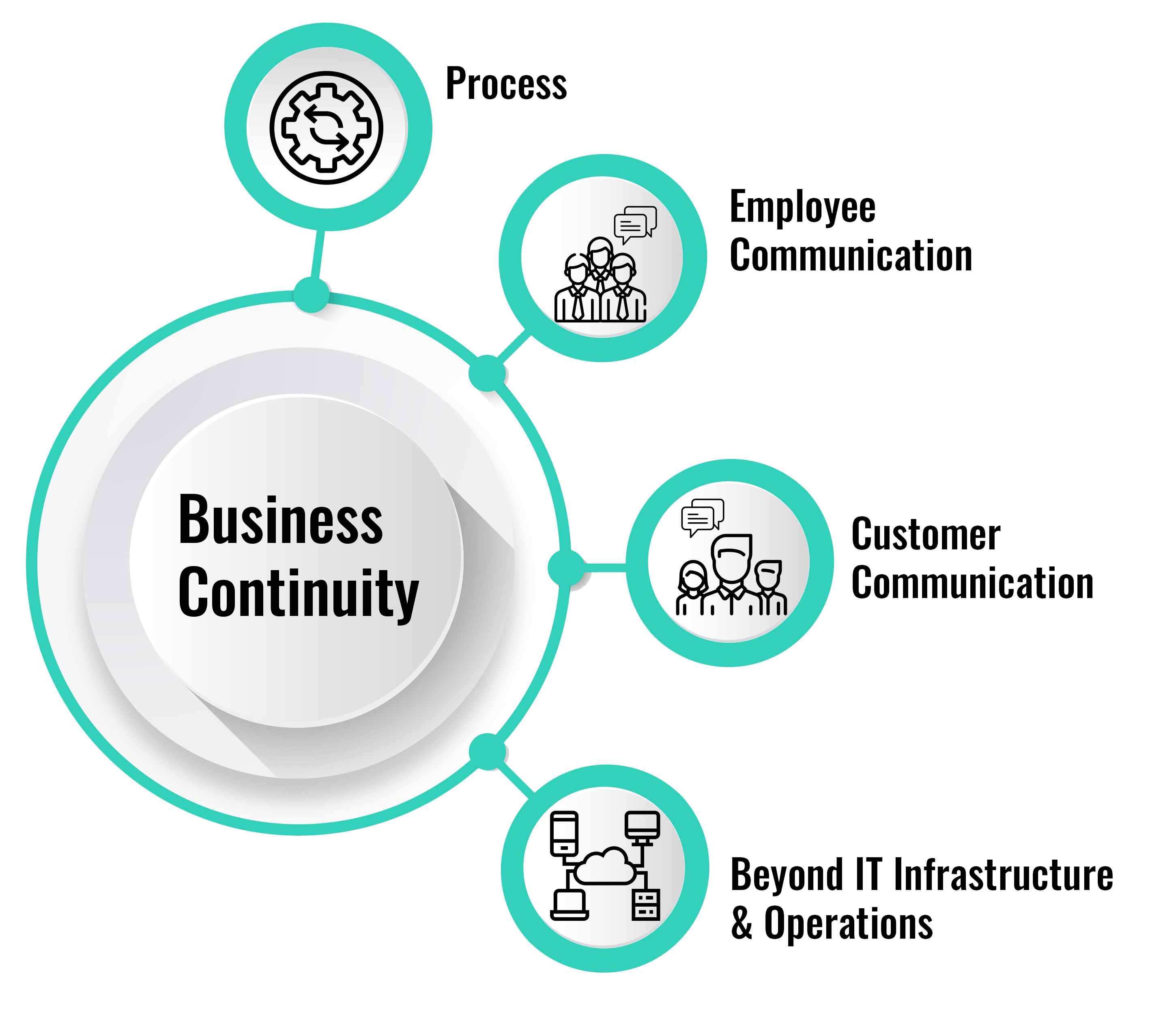 Business Continuity & Disaster Recovery Consulting Services