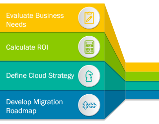 Enterprise Cloud Migration Strategy
