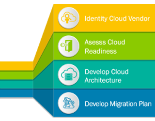 Cloud Migration Benefits & Strategies for Businesses