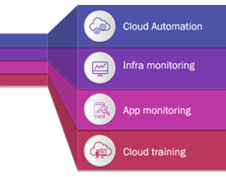 Cloud Migration Strategy for Enterprise Applications