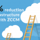 40% reduction in Infrastructure Cost with ZCCM