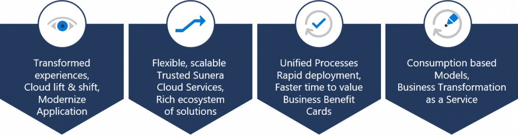Business Transformation as a Service